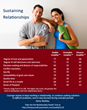 Relationship satisfaction infographic