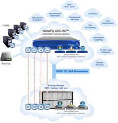 USC-HA Unified iSCSI Gateway Appliance