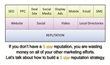 JFT Web Marketing Now Offers Reputation Marketing - the Importance of...