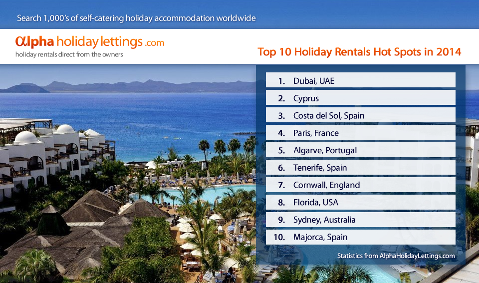 Dubai Takes Title Of Number One Holiday Destination Compiled By Alpha Holiday Lettings
