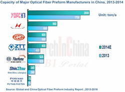 Optical Fiber Preform Industry