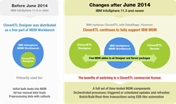 IBM InfoSphere MDM and CloverETL changes in June 2014