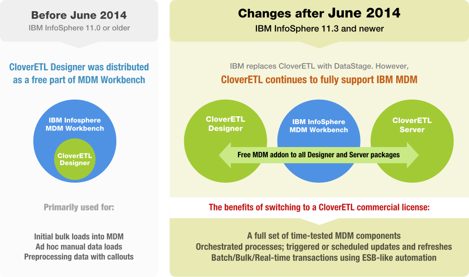 CloverETL Guarantees Support for IBM InfoSphere MDM Users