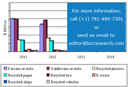 SAMPLE FIGURE CURRENT AND FORECAST CHINESE RECYCLING MARKET BY SEGMENT, 2011-2018 ($ MILLIONS)