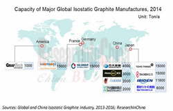 Isostatic Graphite Industry