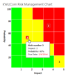 KWizCom Unveils Risk Management Chart Web Part