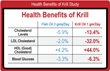 The Amazing Health Benefits of Krill Oil Detailed in New Article and...