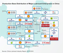 China Lubricant Industry
