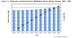 Diagnostic and Interventional Ophthalmic Device Market, Europe, 2010 – 2020