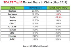 Coolpad surpassed Apple, ranks No.1 in 4G TD-LTE market share in China