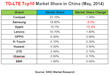 Coolpad Surpasses Apple, Ranks No.1 in 4g Smartphones Market Share in...
