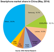 Smartphone Market Share in China (May, 2014)
