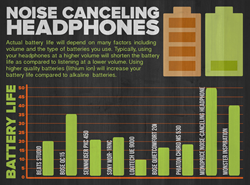 Noise-Canceling Battery