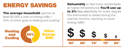 Dehumidify-to-get-energy-savings