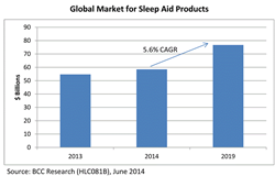 GLOBAL MARKET FOR SLEEP AIDS PRODUCTS