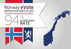 scytl online voting norway