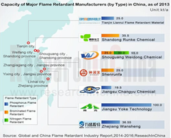 Flame Retardant Industry