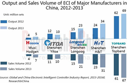 Electronic Intelligent Controller Industry