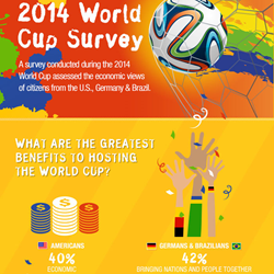 QuestionPro survey findings - 2014 World Cup Survey - more at http://bit.ly/world-cup-survey