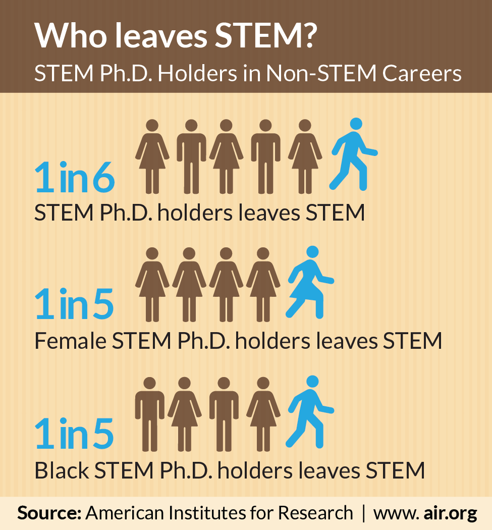 Stem Career Pathways Research: Women, Blacks Most Likely To Leave STEM Careers, New