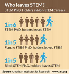 Who Leaves STEM? STEM Ph.D. Holders in Non-STEM Careers