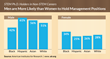 STEM Ph.D. holders in non-STEM careers: Men are more likely than women to hold management positions