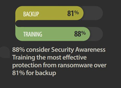 Security Awareness Training Most Effective Protection