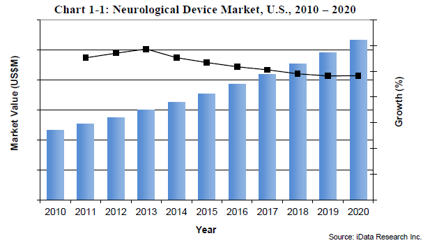 U S Neurological Devices Market Outlook To 2020 Led By