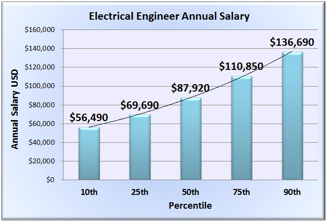 New engineer salary website released to assist job seekers - Interior designer average salary ...