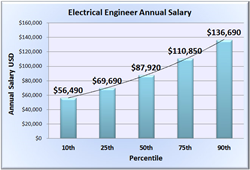 Engineer Salary