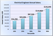 New Engineer Salary Website Released to Assist Job Seekers Explore...