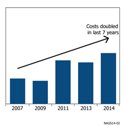 Figure 1. Average North American Pipeline Costs