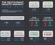 2014 Lackluster Restaurant Sales Can't Just be Blamed on Weather