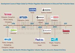Car Electric Window Regulator Industry