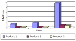SAMPLE FIGURE GLOBAL VALUE OF SYNTHETIC BIOLOGY MARKET, BY PRODUCT TYPE, 2012-2018 ($ MILLIONS)