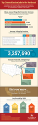 criminal justice jobs infographic