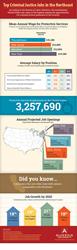 criminal justice jobs infographic