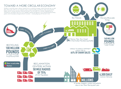 Shaw 2013 Sustainability Report circular economy infographic.