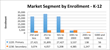 Figure 2. Market Segment by Enrollment K-12.