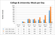 Figure 5. College & University: Meals per Day.