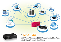 DNA 125B Network Security Appliance