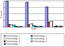 SAMPLE FIGURE GLOBAL TRANSPARENT CONDUCTIVE COATING MARKET 2012-2018 (%)