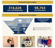 Pixe Provides Notre Dame Alumni Association an Interactive Photo...