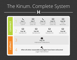 Kinum Collection Agency Process