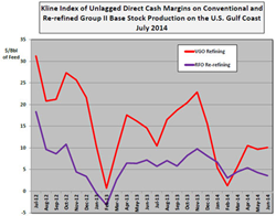 Base Stock Production and Re-refining Cash Margins