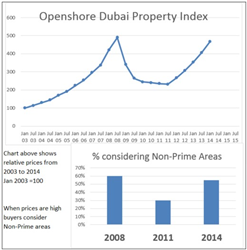 Openshore Dubai Property Price  Index