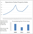 The second Dubai Property Boom is Forcing Buyers to Switch Once More...