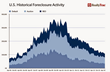 Foreclosure Activity Decreases to Lowest since 2006