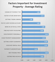 Factors Important for UK Investment Property-Average Ratings