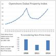 Openshore Dubai Property Price  Index